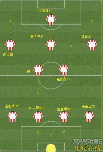 足球11人制比赛阵型_11人制足球场尺寸图