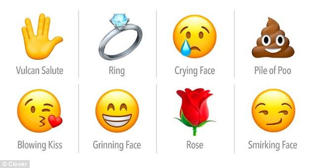 据英国《每日邮报》北京时间4月8日报道,在网络约会世界,确保展现自己最好的一面是一项挑战。虽然语言是一项强大的工具,但要确保在冰冷的手机界面准确传达自己的意思有时却很难。一项来自约会服务的最新研究显示,即使是我们选择用来表达自身情感和情绪的emoji表情也足以传达出错误的信号。  受欢迎(对号)和不受欢迎(错号)的emoji  女性最可能回复的emoji 在研究中,移动约会应用Clover分析了它们的用户,以探究在被用来开始一段对话时,哪些emoji能够获得最多的回应。 研究显示,用户对emoji的选择能